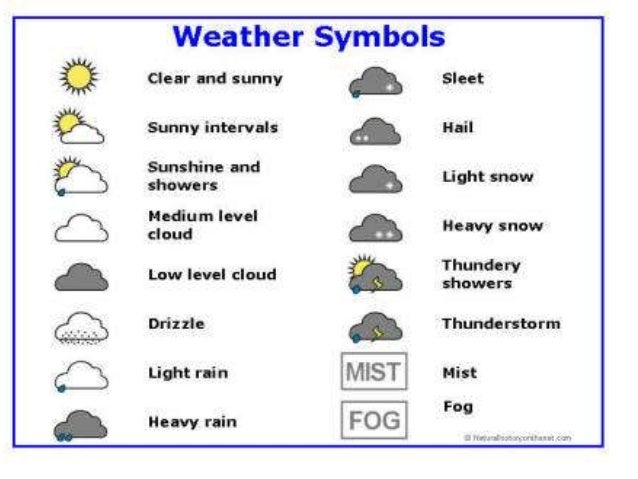 3 Weather Forecasts And Reports on Weather Forecast Symbols