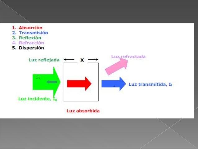 Espectro de absorción ultravioleta visible Slide 3