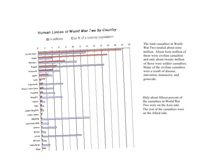 The total casualties in World War Two totaled about sixty million. About forty million of those were civilian casualties a...