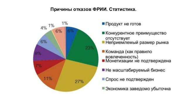 Причины отказов ФРИИ. Статистика.