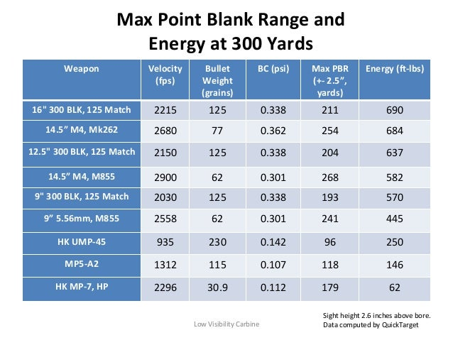 300 Blackout Subsonic Ballistics Chart Tekil Lessecretsdeparis Co