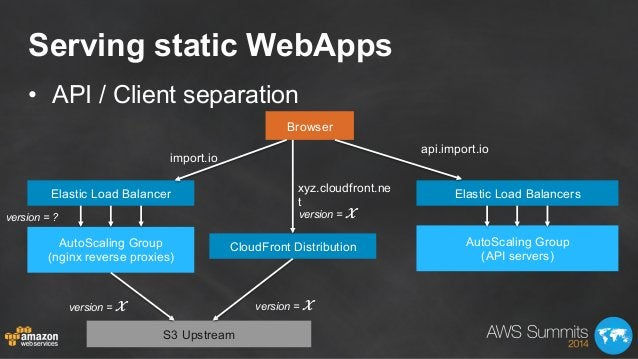 Serving static WebApps • API / Client separation Browser Elastic Load Balancer Elastic Load Balancers import.io api.impor...
