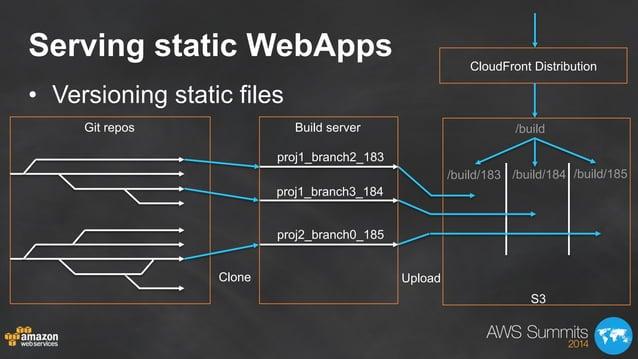 Serving static WebApps • Versioning static files Git repos Build server proj1_branch2_183 proj1_branch3_184 proj2_branch0...