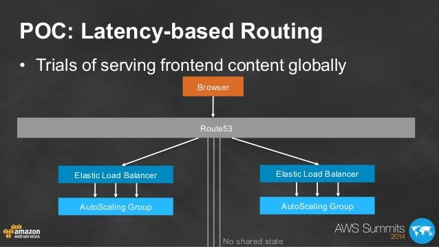 POC: Latency-based Routing • Trials of serving frontend content globally Browser Elastic Load Balancer AutoScaling Group ...