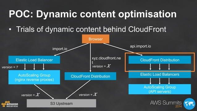 POC: Dynamic content optimisation • Trials of dynamic content behind CloudFront Browser Elastic Load Balancer Elastic Loa...