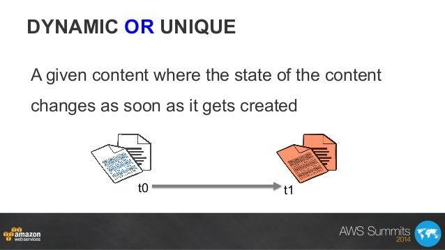 DYNAMIC OR UNIQUE A given content where the state of the content changes as soon as it gets created t0 t1