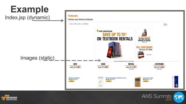 Example Index.jsp (dynamic) Images (static)