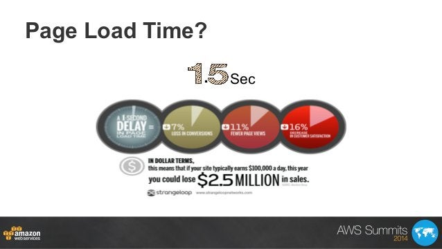 Page Load Time? . Sec
