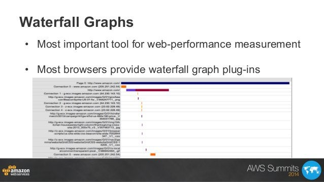 Waterfall Graphs • Most important tool for web-performance measurement • Most browsers provide waterfall graph plug-ins