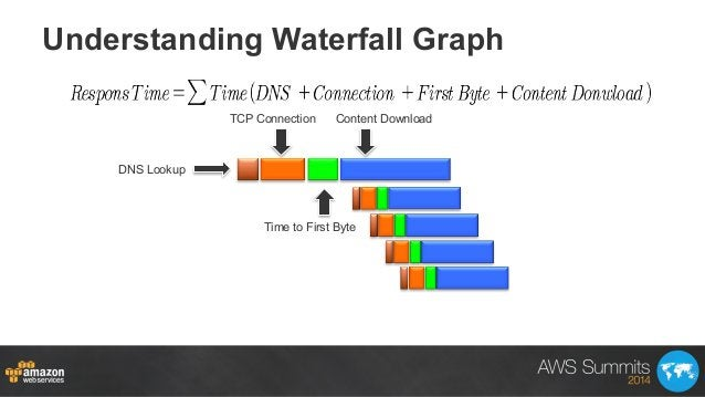 Understanding Waterfall Graph DNS Lookup TCP Connection Time to First Byte Content Download
