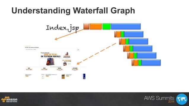 Understanding Waterfall Graph Index.jsp