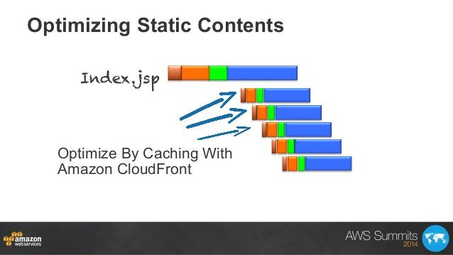 Optimizing Static Contents Index.jsp Optimize By Caching With Amazon CloudFront