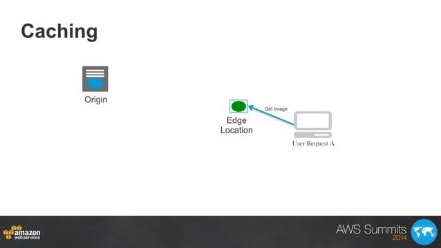 Caching Origin Edge Location Get Image User Request A