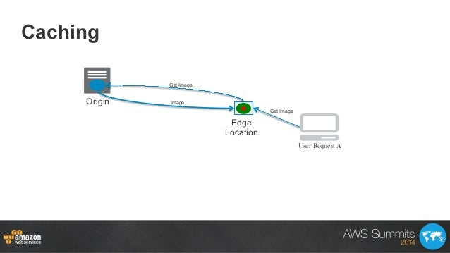 Caching Origin Edge Location Get Image Get Image Image User Request A