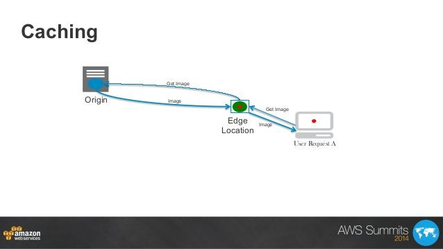 Caching Origin Edge Location Get Image Get Image Image Image User Request A