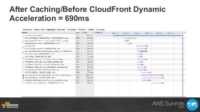After Caching/Before CloudFront Dynamic Acceleration = 690ms