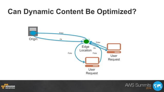 Can Dynamic Content Be Optimized? User Request Origin Edge Location Poke Poke Ok Ok PokePoke User Request