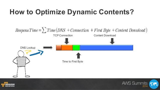 How to Optimize Dynamic Contents? DNS Lookup TCP Connection Time to First Byte Content Download