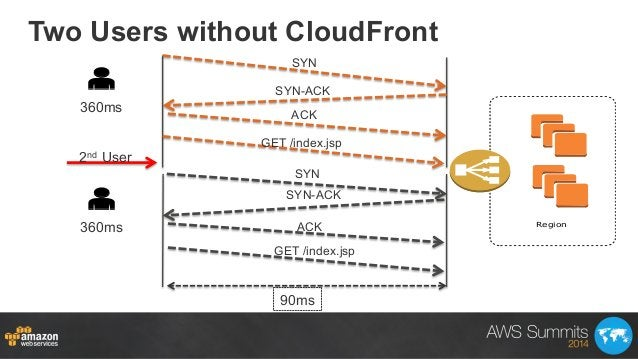 Two Users without CloudFront SYN SYN-ACK ACK GET /index.jsp ACK SYN-ACK GET /index.jsp 2nd User Region SYN 90ms 360ms 360ms
