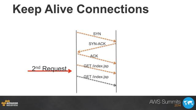 SYN SYN-ACK ACK GET /index.jsp GET /index.jsp Keep Alive Connections 2nd Request