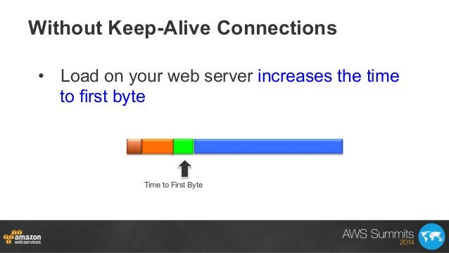 Without Keep-Alive Connections • Load on your web server increases the time to first byte Time to First Byte