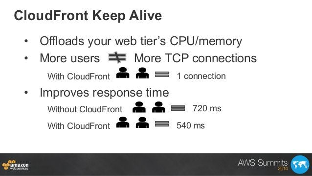 • Offloads your web tier's CPU/memory • More users More TCP connections • Improves response time 540 msWith CloudFront ...