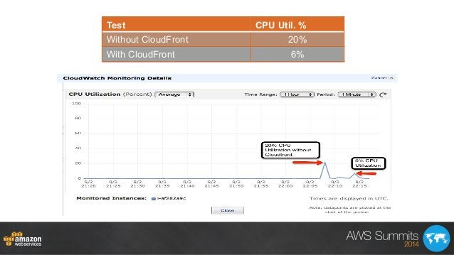 Test CPU Util. % Without CloudFront 20% With CloudFront 6%