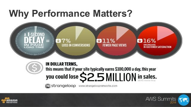 Why Performance Matters?