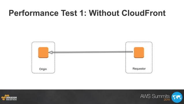 Performance Test 1: Without CloudFront Oregon VirginiaRequestorOrigin