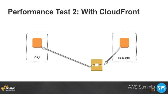 Performance Test 2: With CloudFront Oregon VirginiaRequestorOrigin