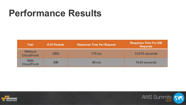 Performance Results Test # Of Packets Response Time Per Request Response Time For 200 Requests Without CloudFront 2605 170...