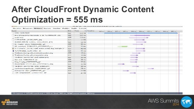After CloudFront Dynamic Content Optimization = 555 ms