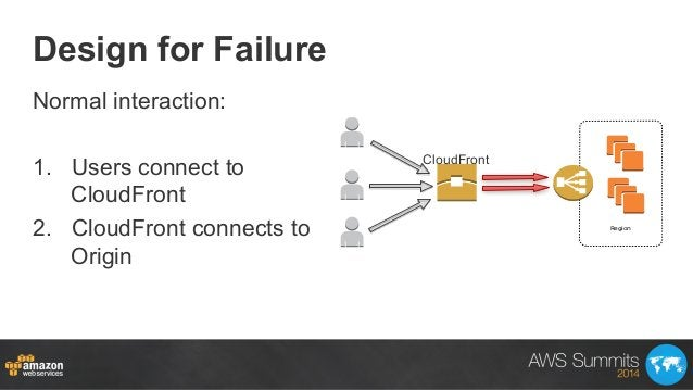 Design for Failure Normal interaction: 1. Users connect to CloudFront 2. CloudFront connects to Origin Region CloudFront