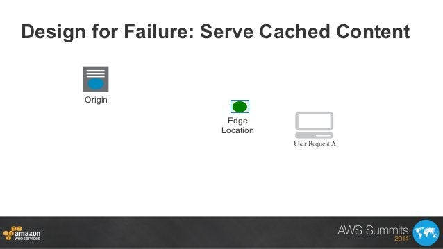 Design for Failure: Serve Cached Content Origin Edge Location User Request A