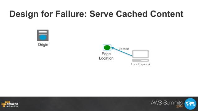 Design for Failure: Serve Cached Content Origin Edge Location Get Image User Request A