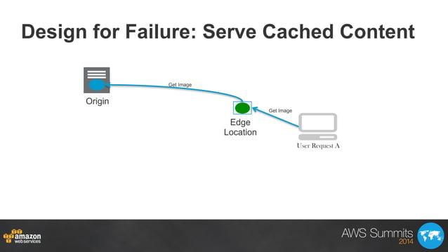 Design for Failure: Serve Cached Content Origin Edge Location Get Image Get Image User Request A