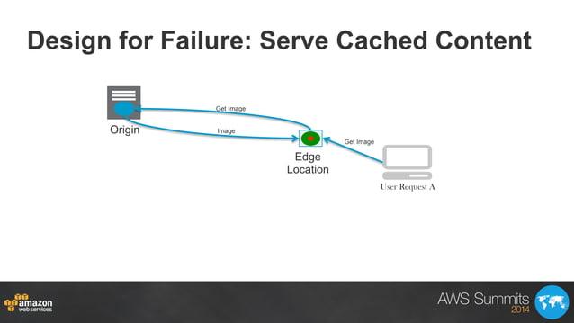 Design for Failure: Serve Cached Content Origin Edge Location Get Image Get Image Image User Request A