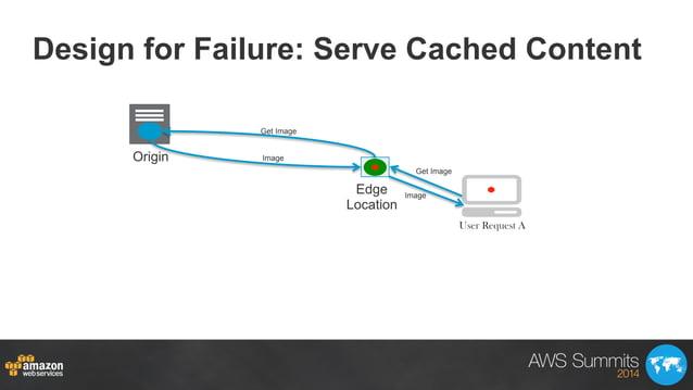 Design for Failure: Serve Cached Content Origin Edge Location Get Image Get Image Image Image User Request A
