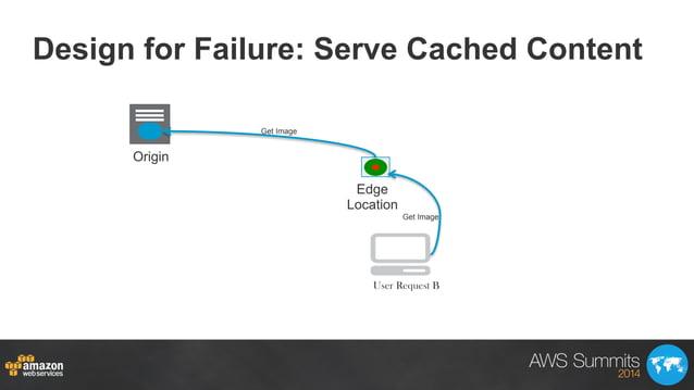 Design for Failure: Serve Cached Content Origin Edge Location Get Image Get Image User Request B