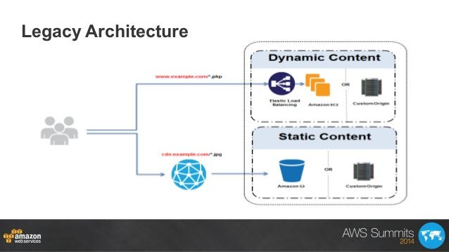 Legacy Architecture