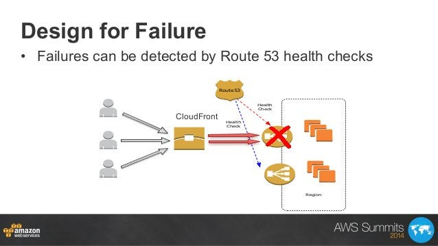 Design for Failure • Failures can be detected by Route 53 health checks Region Route53 Health Check Health Check CloudFro...