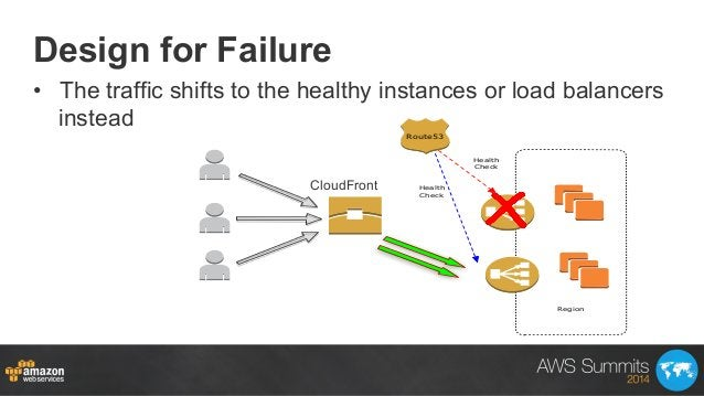 Design for Failure • The traffic shifts to the healthy instances or load balancers instead Region Route53 Health Check He...