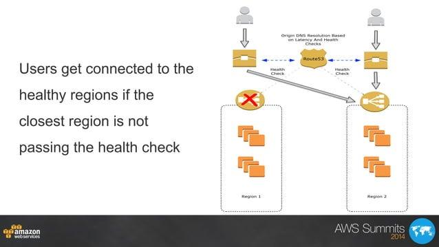 Region 2 Route53 Health Check Health Check Region 1 Origin DNS Resolution Based on Latency And Health Checks Users get con...