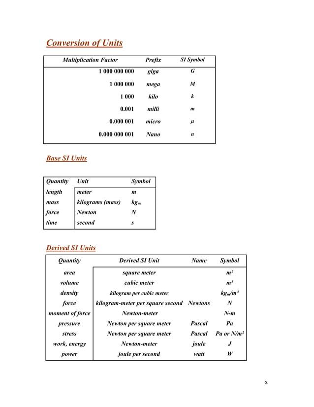 x Conversion of Units Base SI Units Derived SI Units Quantity Derived SI Unit Name Symbol area square meter m² volume cubi...