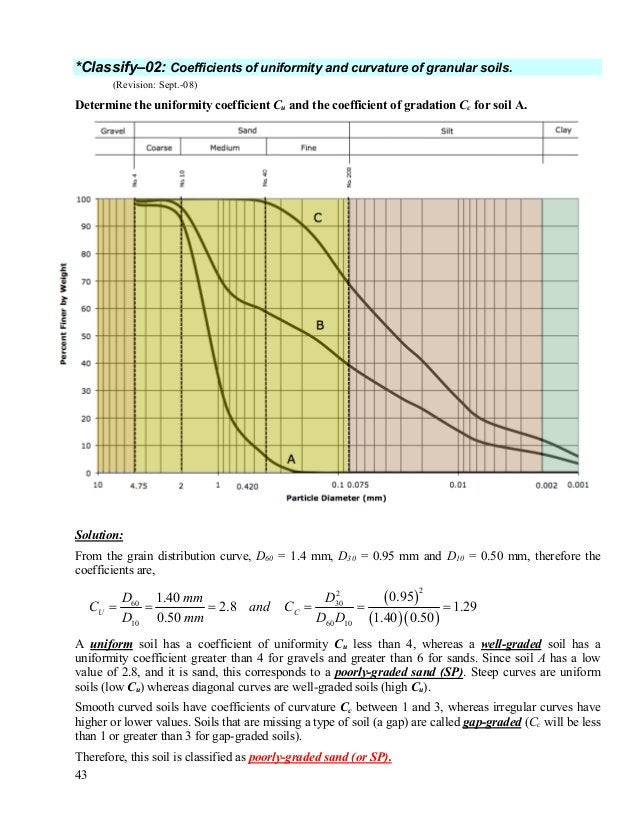 44 *Classify-03: Classify two soils using the USCS. (Revision: Sept.-08) Use the grain-size distribution curve shown below...