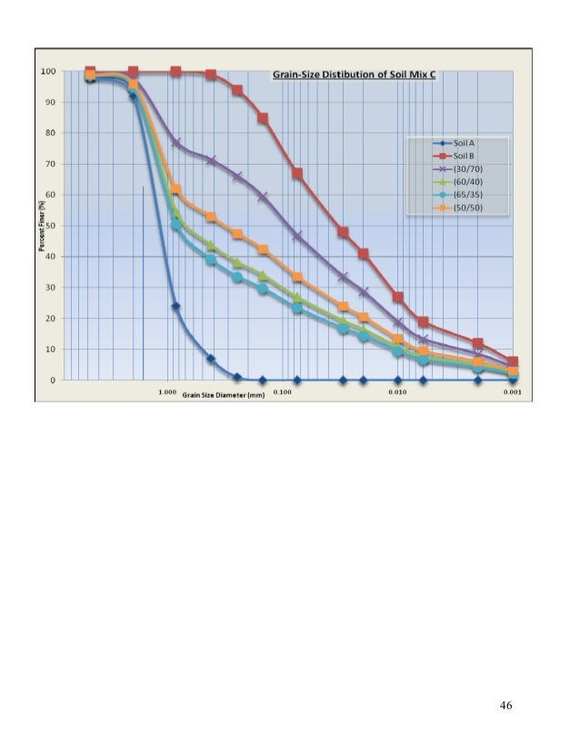 47 Classify – 05 (Revision: Sept.-09) A sample of soil weights 1.5 N. Its clay fraction weighs 0.34 N. If its liquid limit...