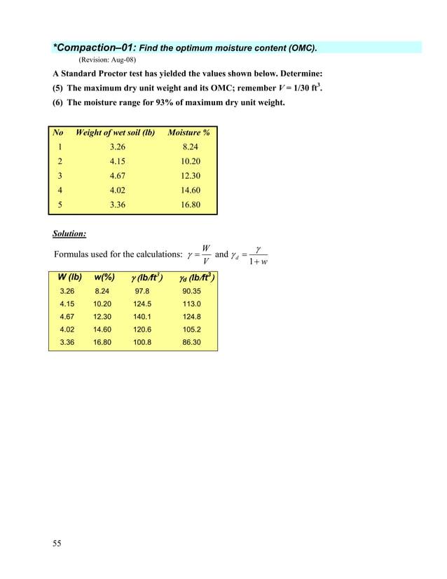 56 90 95 100 105 110 115 120 125 130 7 8 9 10 11 12 13 14 15 16 17 18 w(%) γd γdmax = 124.8 pcf Maximum dry unit weight = ...