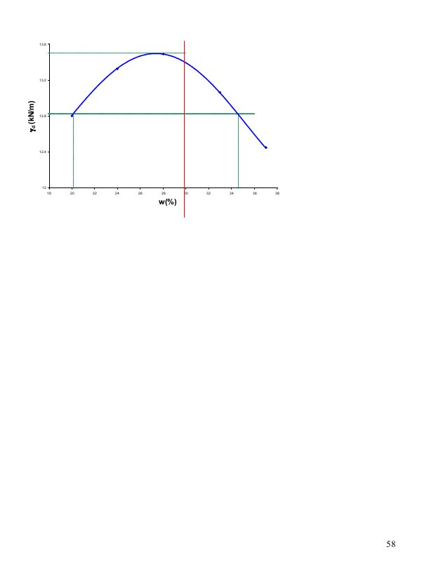 59 *Compaction-03: What is the saturation S at the OMC? (Revision: Sept.-08) The results of a Standard Compaction test are...