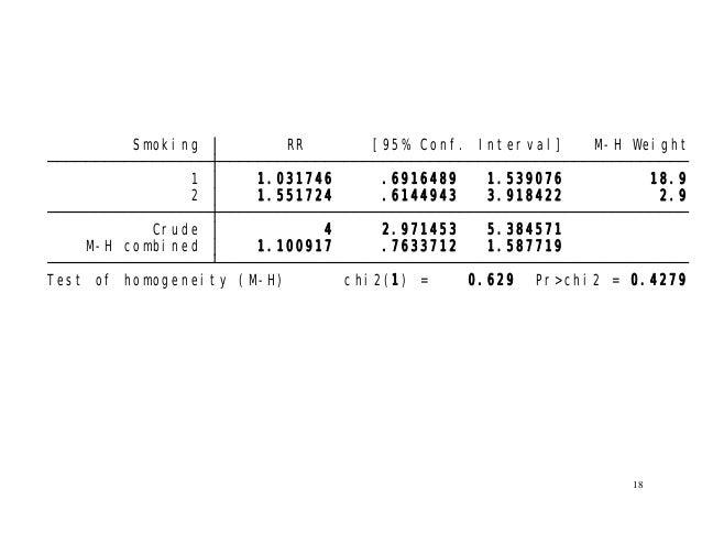 18 Test of homogeneity (M-H) chi2(1) = 0.629 Pr>chi2 = 0.4279 M-H combined 1.100917 .7633712 1.587719 Crude 4 2.971453 5.3...