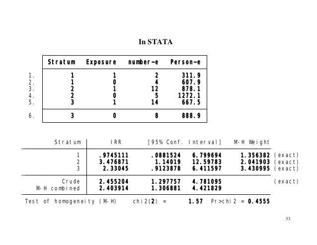 33 In STATA 6. 3 0 8 888.9 5. 3 1 14 667.5 4. 2 0 5 1272.1 3. 2 1 12 878.1 2. 1 0 4 607.9 1. 1 1 2 311.9 Stratum Exposure ...